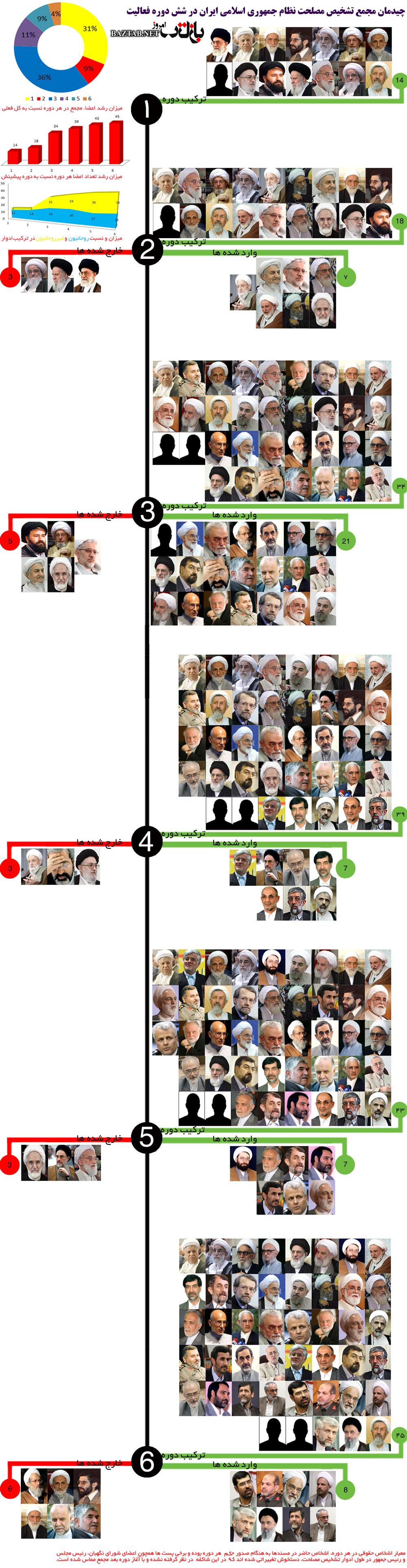 پاسخ صریح رهبری به راکبین فتنه +تصاویر تمام اعضای 30سال مجمع