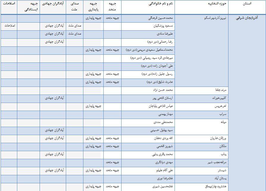 فهرست مقایسه ای 6 ائتلاف انتخاباتی در منتخبان مجلس نهم